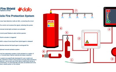 How Our Vehicle Fire Suppression System Works